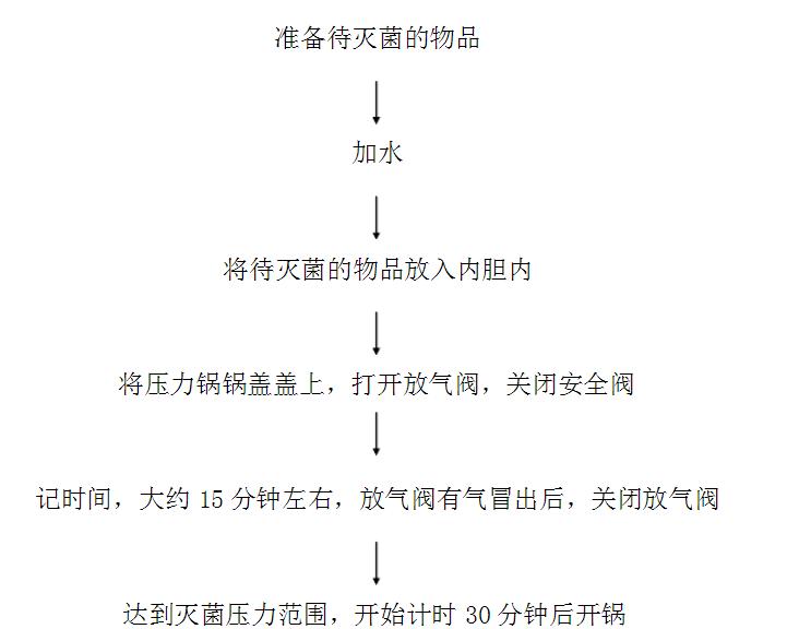 高压灭菌锅的使用管理制度_上海三申医疗器械有限公司